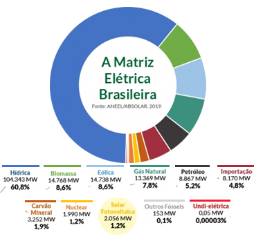 matriz eletricaBR19c